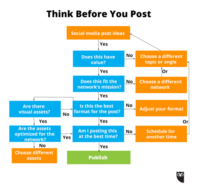 Should you post this content diagram