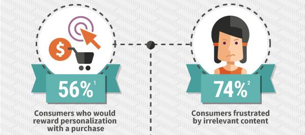 برای رونق کسب و کار کوچک خود از بازاریابی شبکه های اجتماعی استفاده کنید